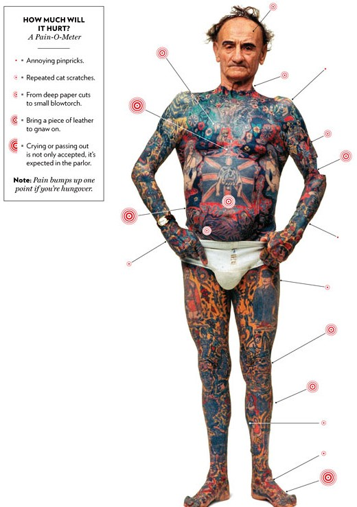 tattoo pain scale chart