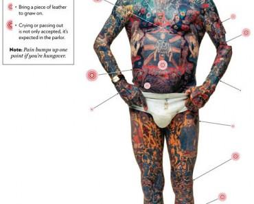 tattoo-pain-scale-chart